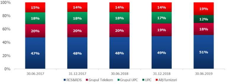 Orange, Vodafone, Telekom sau Digi? Cine câștigă?